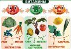 Обмен витаминов при ожоге